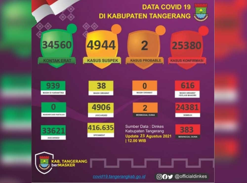 Alhamdulilah, Angka Kesembuhan di Kabupaten Tangerang Hampir Capai 100 Persen